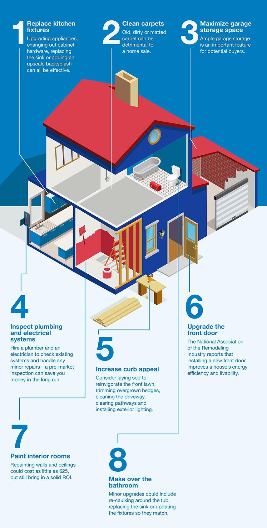 home improvement Investment returns infographic