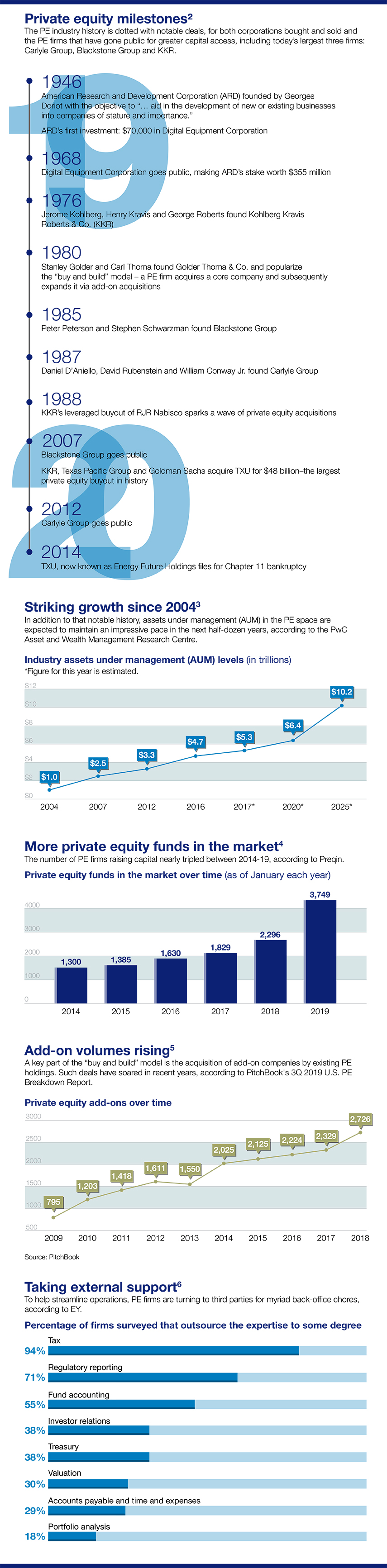 Private Equity infographic