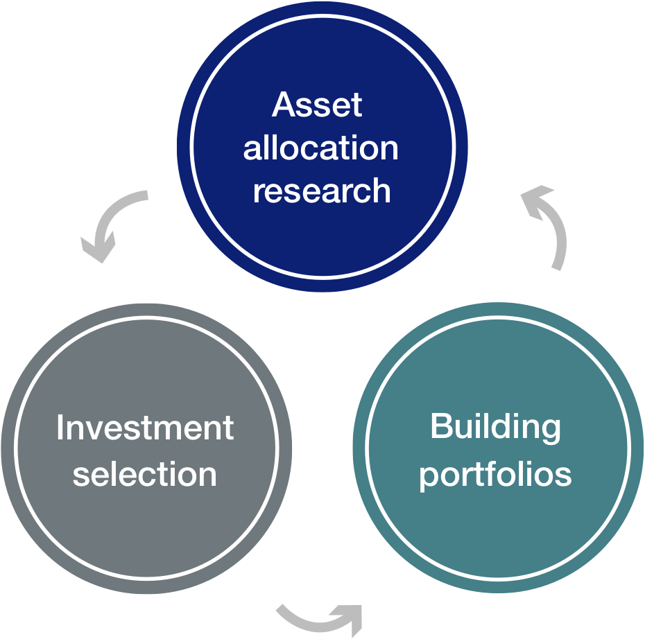 Diagram showing cycle between Asset allocation research Investment selection and Building portfolios